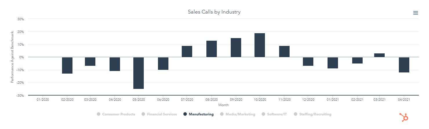 Sales Calls by Industry