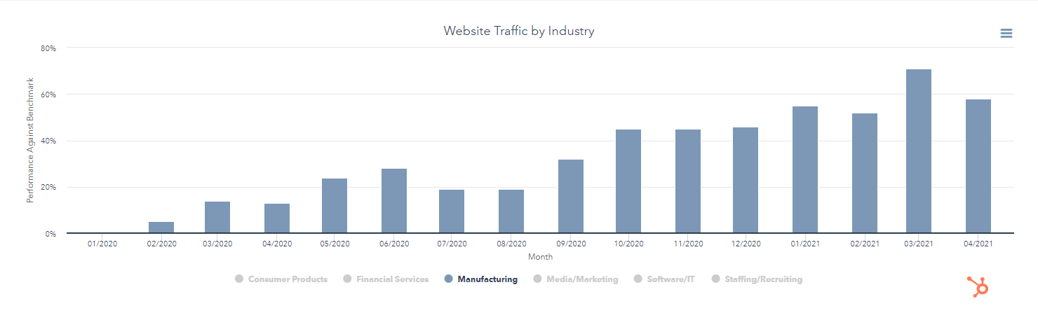Website Traffic by Industry