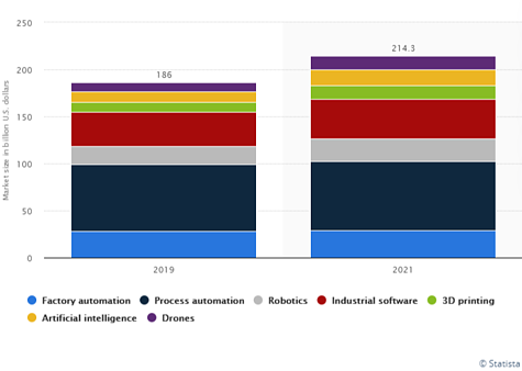advanced manufacturing growth by segment
